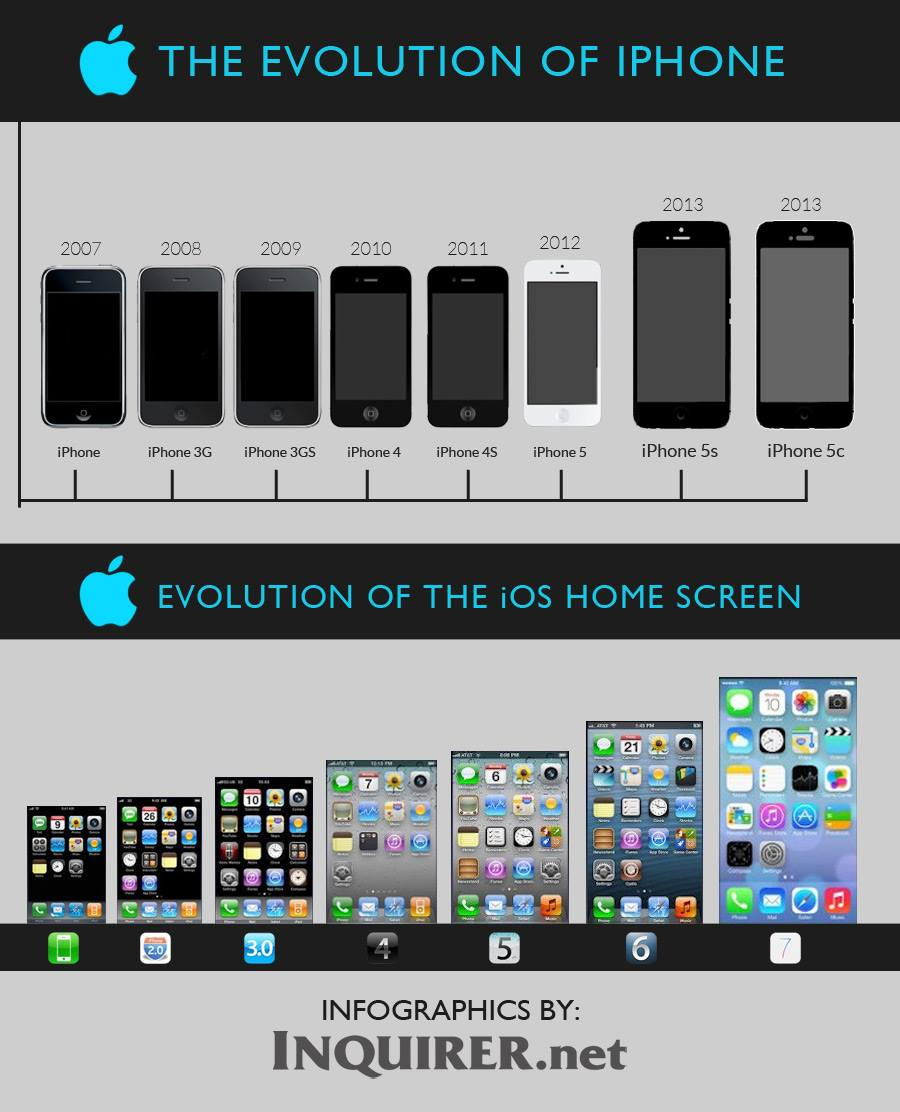 a history of the iphone