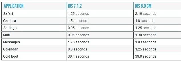 Kak rabotaet iOS 8 na ajfone 4S